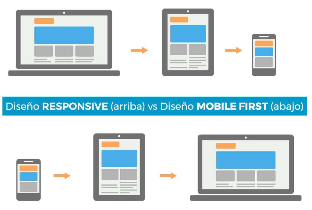 diferencia entre responsive y mobile first